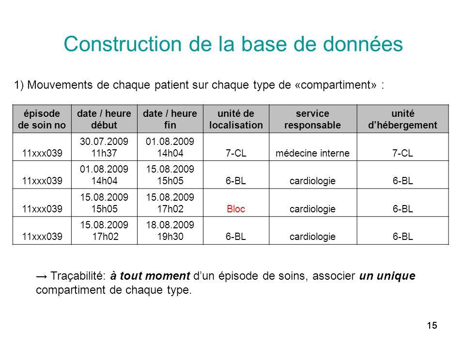 15 Construction de la base de données 1) Mouvements de chaque patient sur chaque type de «compartiment» : Traçabilité: à tout moment dun épisode de so