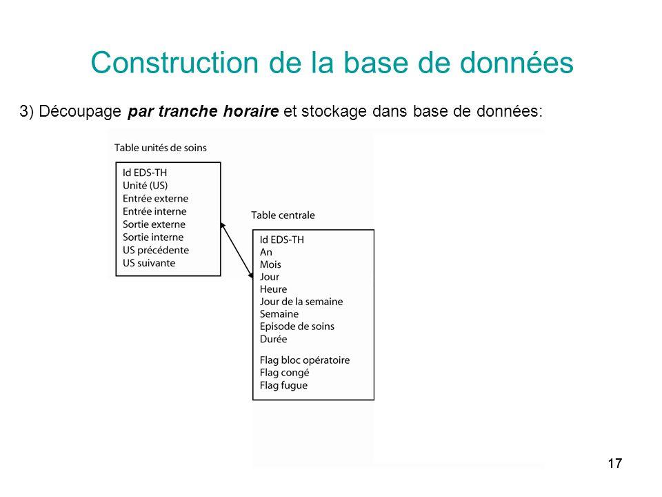 17 Construction de la base de données 3) Découpage par tranche horaire et stockage dans base de données: