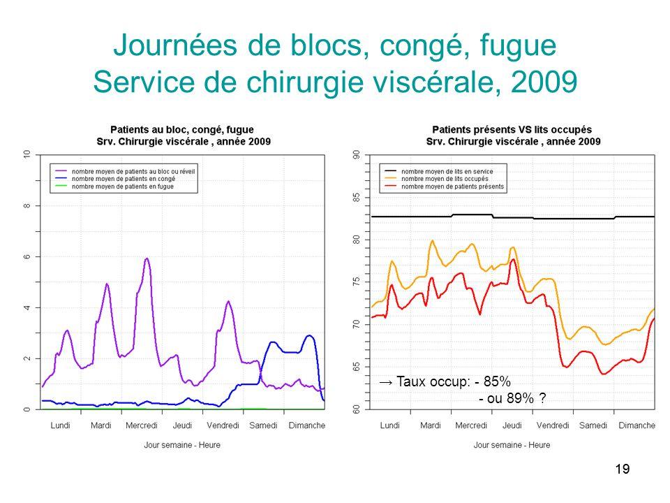 19 Journées de blocs, congé, fugue Service de chirurgie viscérale, 2009 Taux occup: - 85% - ou 89% ?