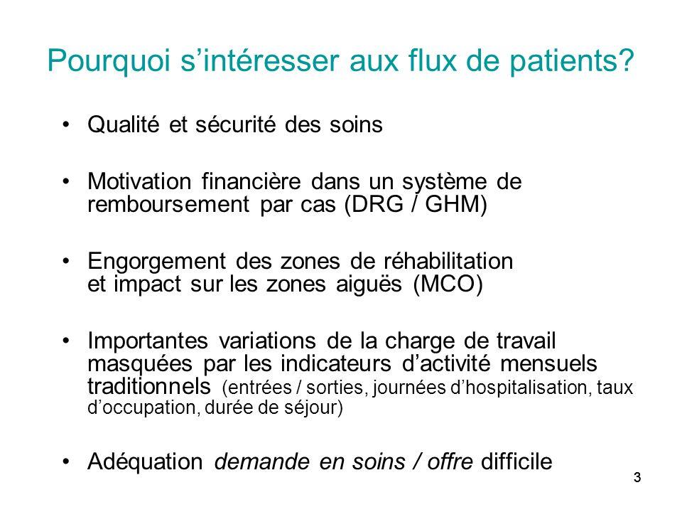 333 Pourquoi sintéresser aux flux de patients? Qualité et sécurité des soins Motivation financière dans un système de remboursement par cas (DRG / GHM