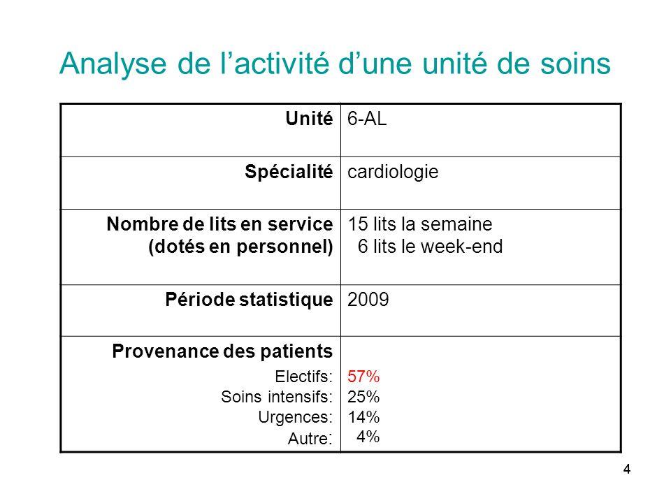 444 Analyse de lactivité dune unité de soins Unité6-AL Spécialitécardiologie Nombre de lits en service (dotés en personnel) 15 lits la semaine 6 lits