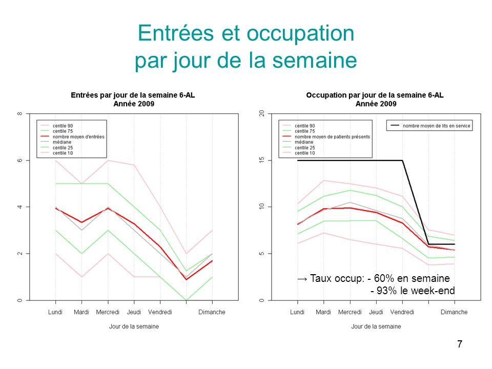77 Entrées et occupation par jour de la semaine Taux occup: - 60% en semaine - 93% le week-end