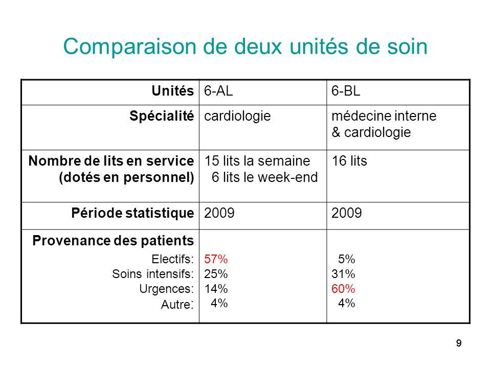 999 Comparaison de deux unités de soin Unités6-AL6-BL Spécialitécardiologiemédecine interne & cardiologie Nombre de lits en service (dotés en personne