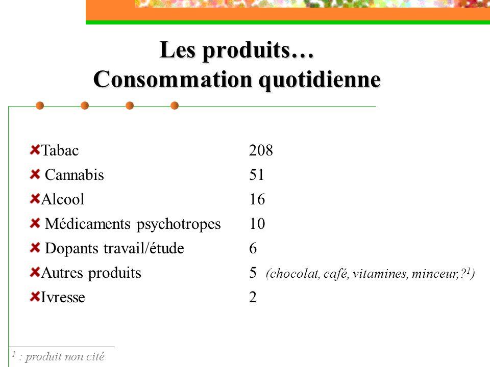 Les produits… Consommation quotidienne Tabac208 Cannabis51 Alcool16 Médicaments psychotropes 10 Dopants travail/étude 6 Autres produits 5 (chocolat, c