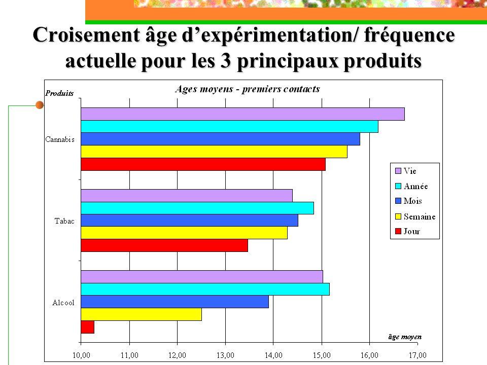 Croisement âge dexpérimentation/ fréquence actuelle pour les 3 principaux produits