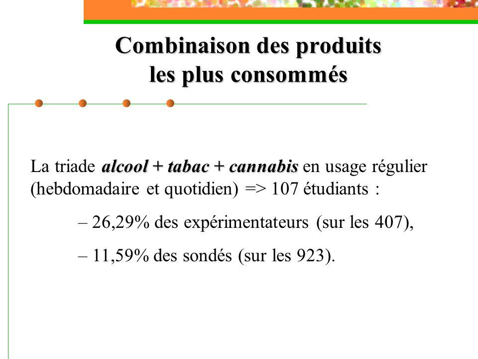Combinaison des produits les plus consommés alcool + tabac + cannabis La triade alcool + tabac + cannabis en usage régulier (hebdomadaire et quotidien