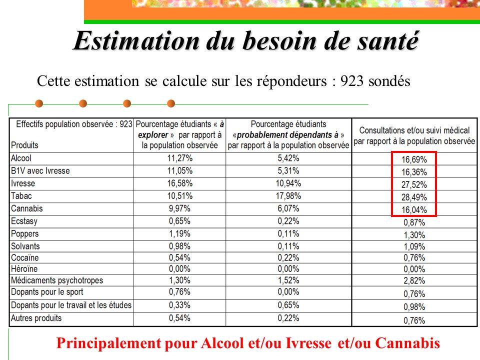 Estimation du besoin de santé Cette estimation se calcule sur les répondeurs : 923 sondés Principalement pour Alcool et/ou Ivresse et/ou Cannabis