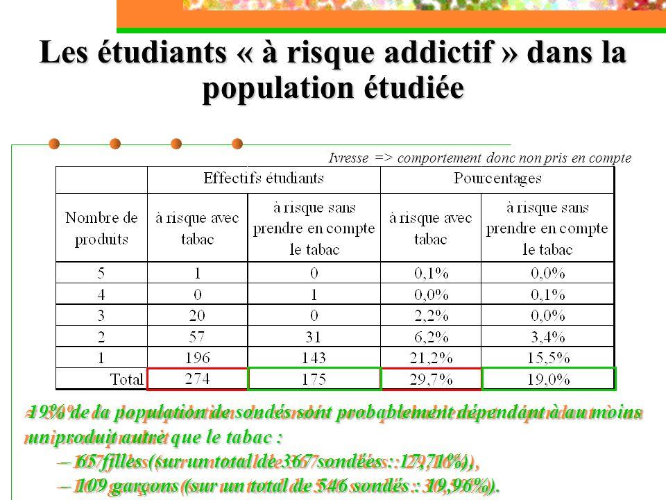 Les étudiants « à risque addictif » dans la population étudiée Ivresse => comportement donc non pris en compte 30% de la population de sondés sont pro