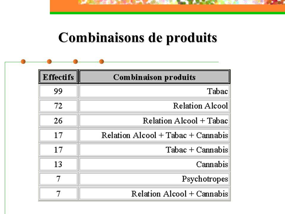 Combinaisons de produits