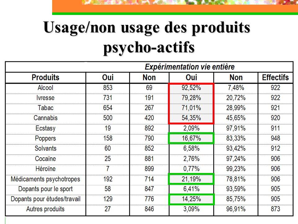 Usage/non usage des produits psycho-actifs