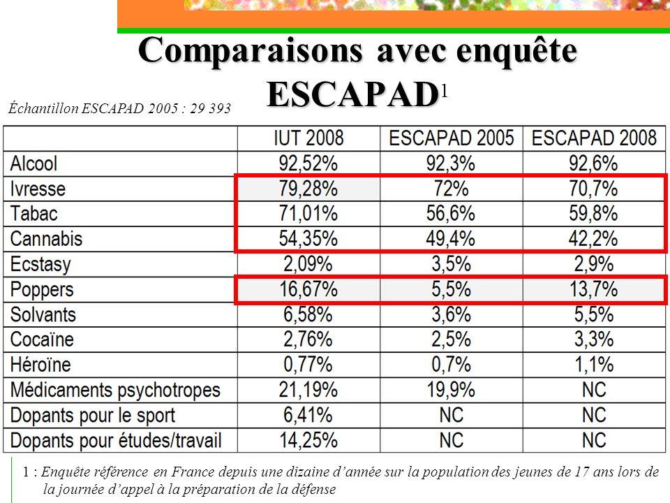 Comparaisons avec enquête ESCAPAD Comparaisons avec enquête ESCAPAD 1 1 : Enquête référence en France depuis une dizaine dannée sur la population des