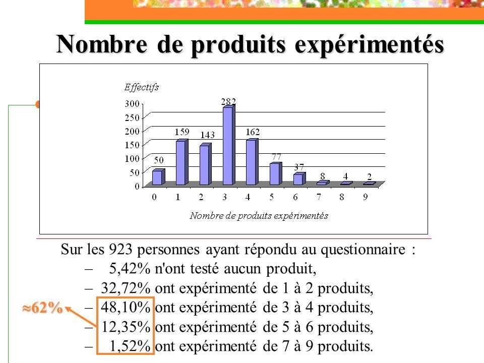 Nombre de produits expérimentés Sur les 923 personnes ayant répondu au questionnaire : – 5,42% n'ont testé aucun produit, –32,72% ont expérimenté de 1