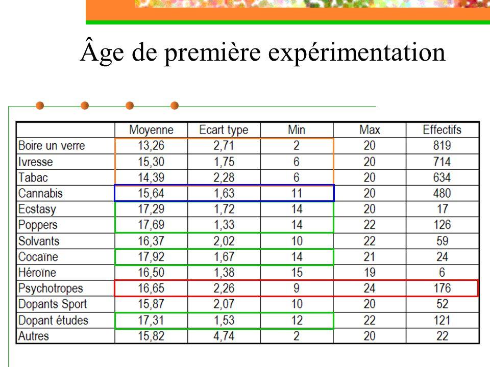 Âge de première expérimentation