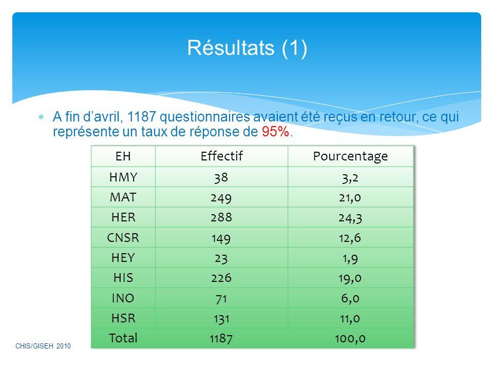 A fin davril, 1187 questionnaires avaient été reçus en retour, ce qui représente un taux de réponse de 95%. Résultats (1) CHIS/GISEH 2010
