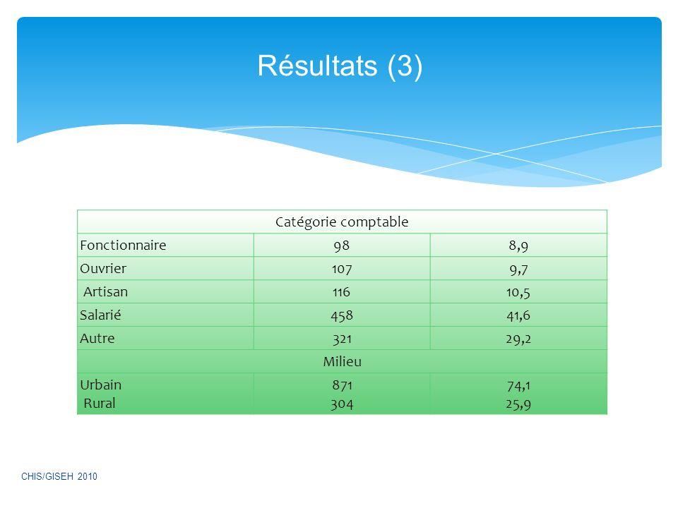 Catégorie comptable Fonctionnaire988,9 Ouvrier1079,7 Artisan11610,5 Salarié45841,6 Autre32129,2 Milieu Urbain Rural 871 304 74,1 25,9 Résultats (3) CHIS/GISEH 2010