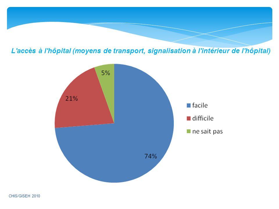 L accès à l hôpital (moyens de transport, signalisation à l intérieur de l hôpital) CHIS/GISEH 2010