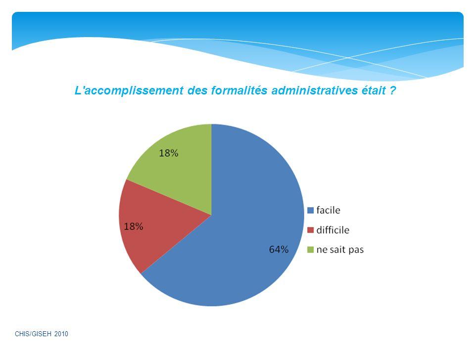 L accomplissement des formalités administratives était ? CHIS/GISEH 2010