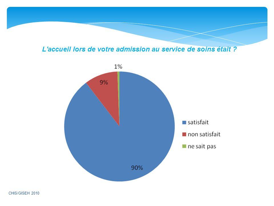 L'accueil lors de votre admission au service de soins était ? CHIS/GISEH 2010