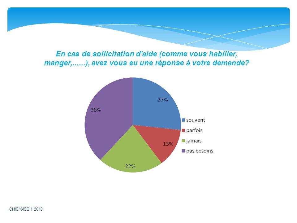 En cas de sollicitation d'aide (comme vous habiller, manger,......), avez vous eu une réponse à votre demande? CHIS/GISEH 2010