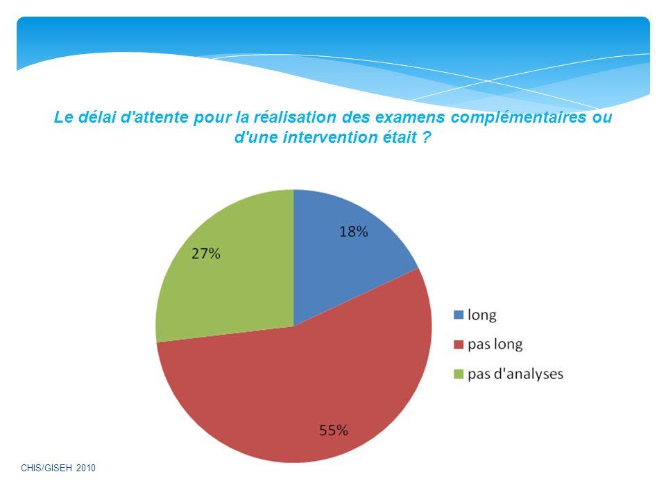 Le délai d'attente pour la réalisation des examens complémentaires ou d'une intervention était ? CHIS/GISEH 2010