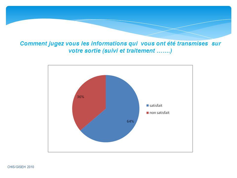Comment jugez vous les informations qui vous ont été transmises sur votre sortie (suivi et traitement …….) CHIS/GISEH 2010