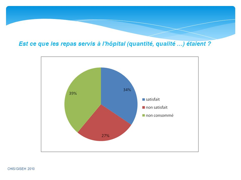 Est ce que les repas servis à l hôpital (quantité, qualité …) étaient ? CHIS/GISEH 2010