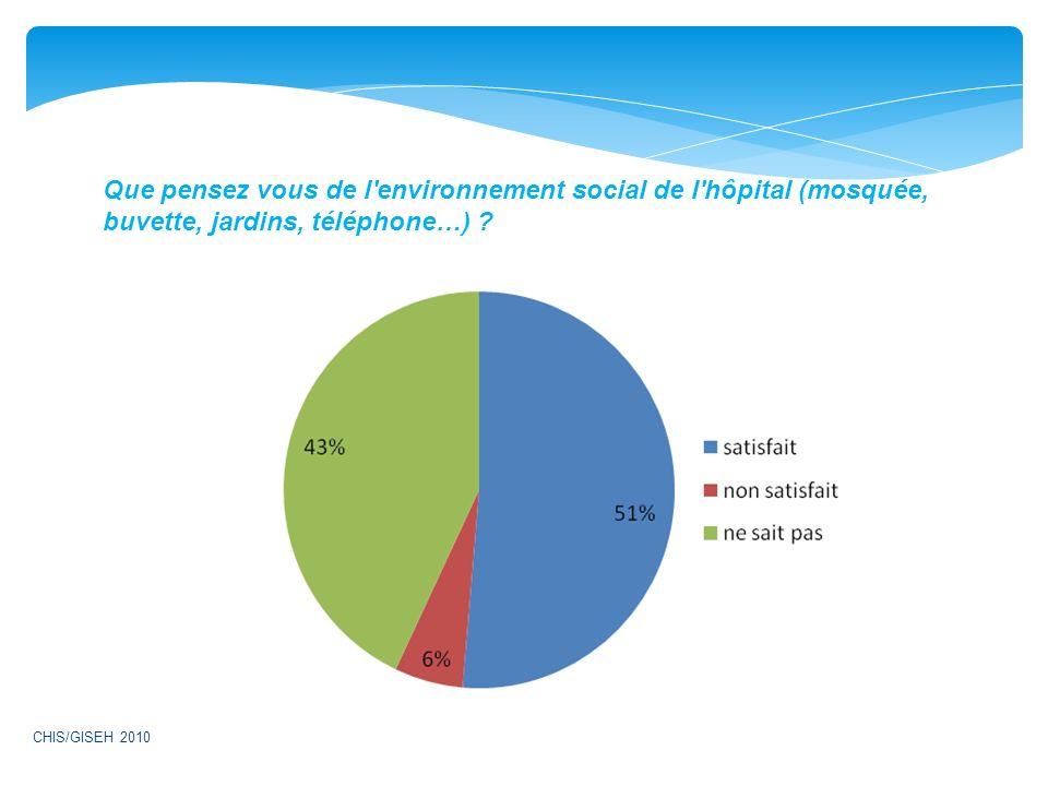 Que pensez vous de l'environnement social de l'hôpital (mosquée, buvette, jardins, téléphone…) ? CHIS/GISEH 2010