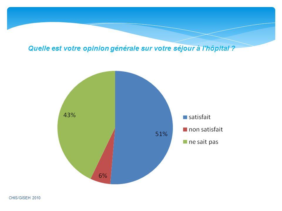 Quelle est votre opinion générale sur votre séjour à l hôpital ? CHIS/GISEH 2010