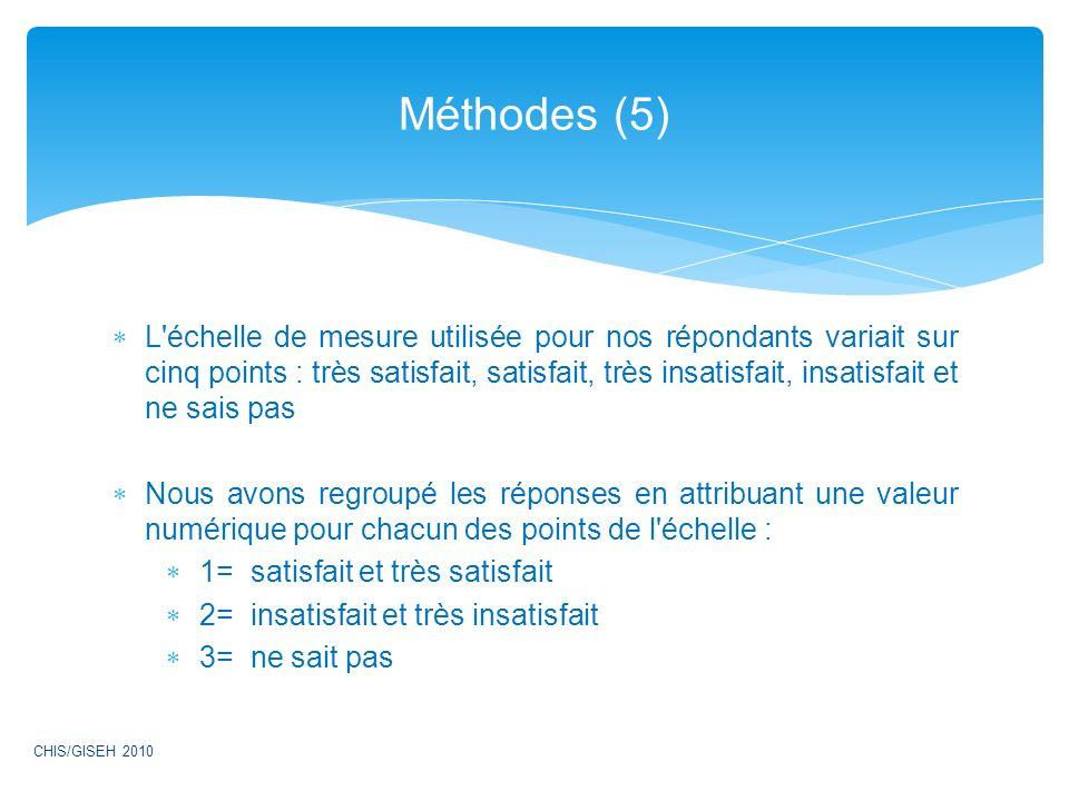 L échelle de mesure utilisée pour nos répondants variait sur cinq points : très satisfait, satisfait, très insatisfait, insatisfait et ne sais pas Nous avons regroupé les réponses en attribuant une valeur numérique pour chacun des points de l échelle : 1= satisfait et très satisfait 2= insatisfait et très insatisfait 3= ne sait pas Méthodes (5) CHIS/GISEH 2010