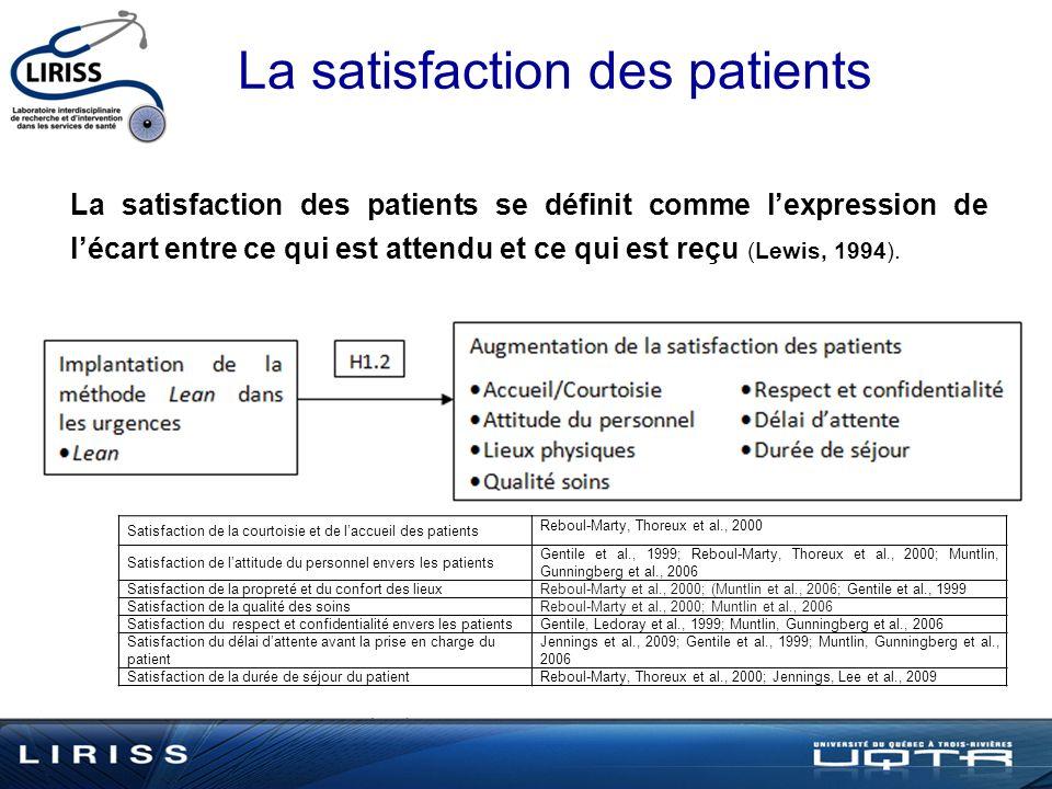 La satisfaction des patients La satisfaction des patients se définit comme lexpression de lécart entre ce qui est attendu et ce qui est reçu (Lewis, 1994).