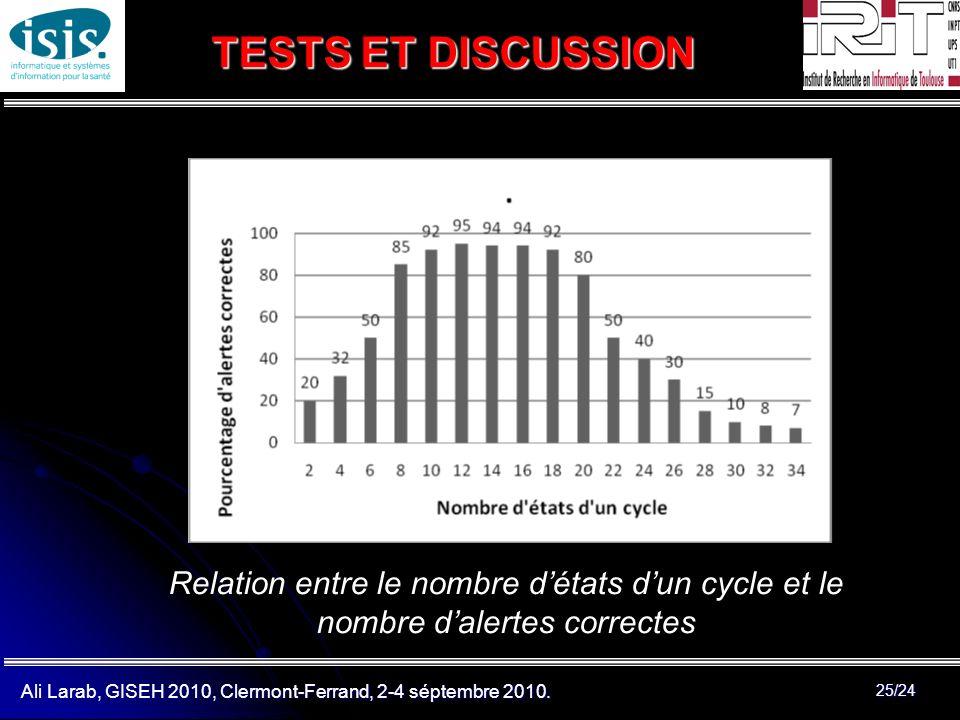 Ali Larab, GISEH 2010, Clermont-Ferrand, 2-4 séptembre 2010. 25/24 TESTS ET DISCUSSION Relation entre le nombre détats dun cycle et le nombre dalertes