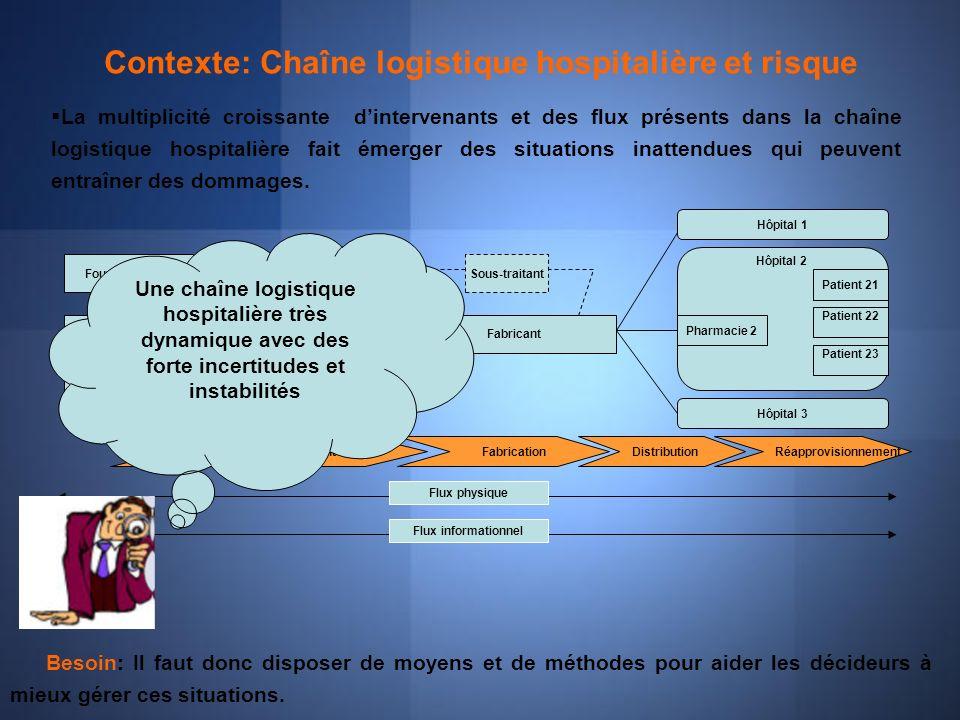 Objectifs du travail Lobjectif de cette communication: Développer une méthodologie danalyse des risques pour les décideurs.