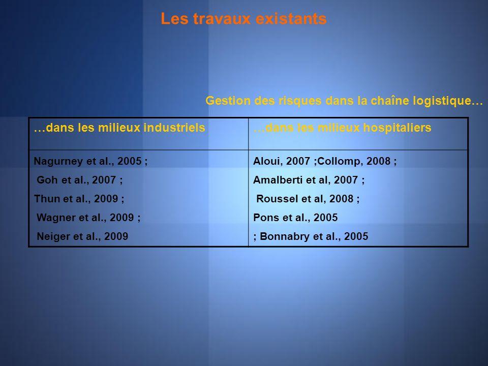 Les travaux existants …dans les milieux industriels…dans les milieux hospitaliers Nagurney et al., 2005 ; Goh et al., 2007 ; Thun et al., 2009 ; Wagne