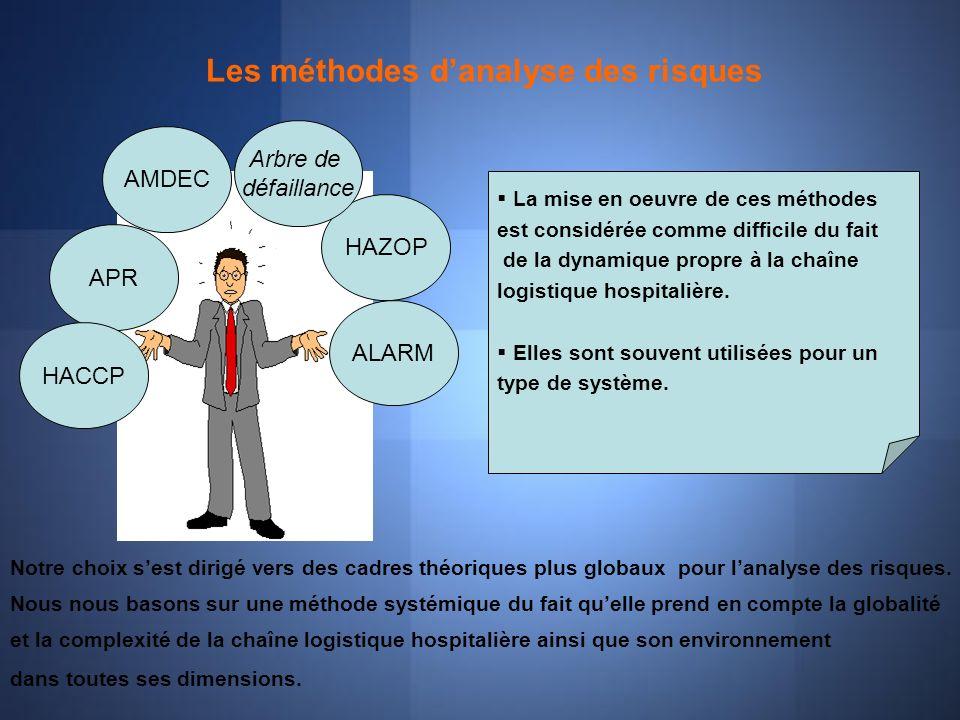 Les méthodes danalyse des risques AMDEC ALARM HAZOP APR Arbre de défaillance La mise en oeuvre de ces méthodes est considérée comme difficile du fait