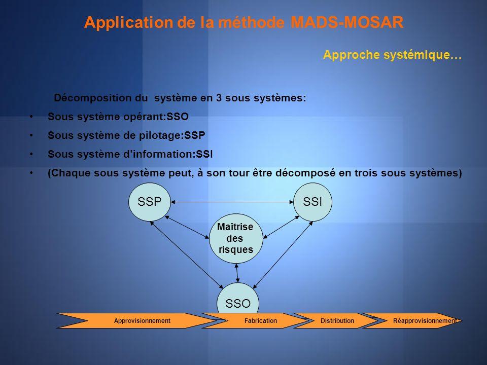 Application de la méthode MADS-MOSAR Décomposition du système en 3 sous systèmes: Sous système opérant:SSO Sous système de pilotage:SSP Sous système d