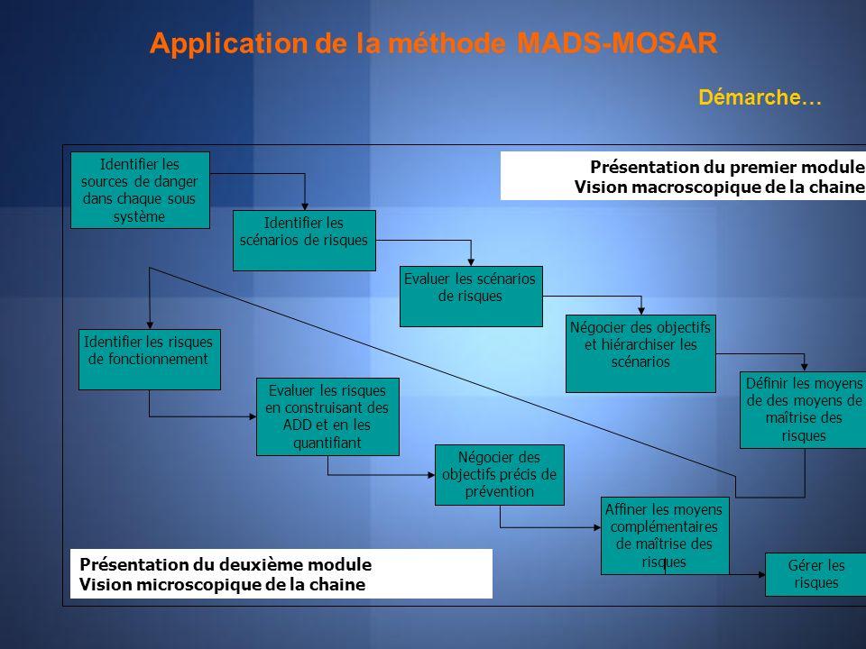 Application de la méthode MADS-MOSAR Présentation du premier module Vision macroscopique de la chaine Présentation du deuxième module Vision microscop