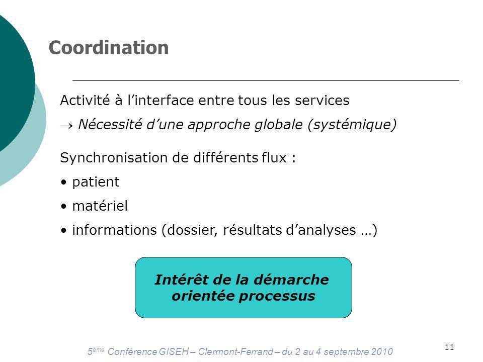 5 ème Conférence GISEH – Clermont-Ferrand – du 2 au 4 septembre 2010 11 Coordination Activité à linterface entre tous les services Nécessité dune approche globale (systémique) Synchronisation de différents flux : patient matériel informations (dossier, résultats danalyses …) Intérêt de la démarche orientée processus