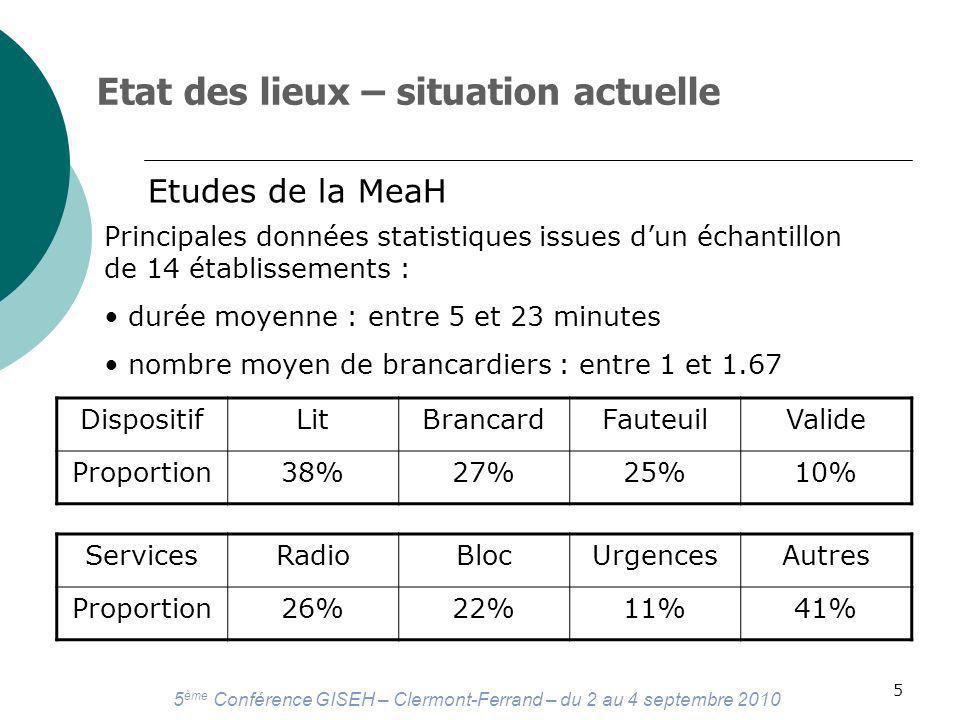 5 ème Conférence GISEH – Clermont-Ferrand – du 2 au 4 septembre 2010 5 Principales données statistiques issues dun échantillon de 14 établissements : durée moyenne : entre 5 et 23 minutes nombre moyen de brancardiers : entre 1 et 1.67 DispositifLitBrancardFauteuilValide Proportion38%27%25%10% Etat des lieux – situation actuelle Etudes de la MeaH ServicesRadioBlocUrgencesAutres Proportion26%22%11%41%