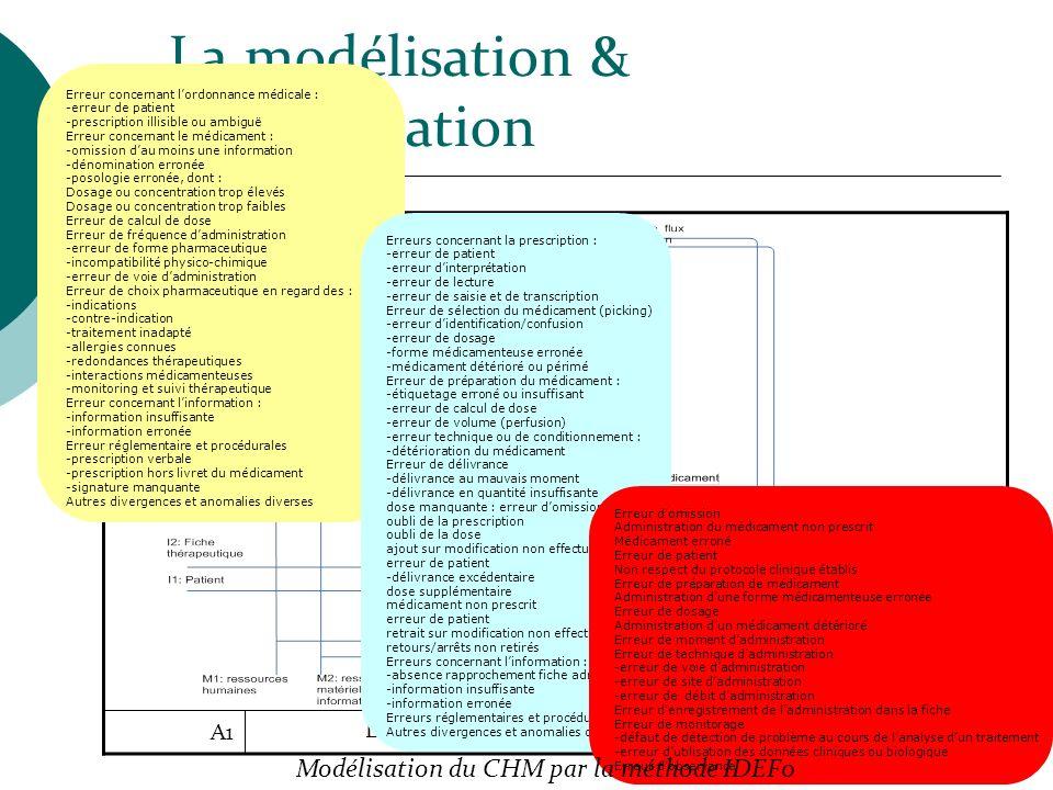 La modélisation & lidentification Le circuit du médicament A1 Erreur concernant lordonnance médicale : -erreur de patient -prescription illisible ou a