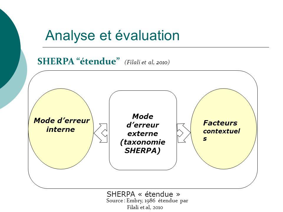 Mode derreur interne Mode derreur externe (taxonomie SHERPA) Facteurs contextuel s SHERPA « étendue » Source : Embry, 1986 étendue par Filali et al, 2