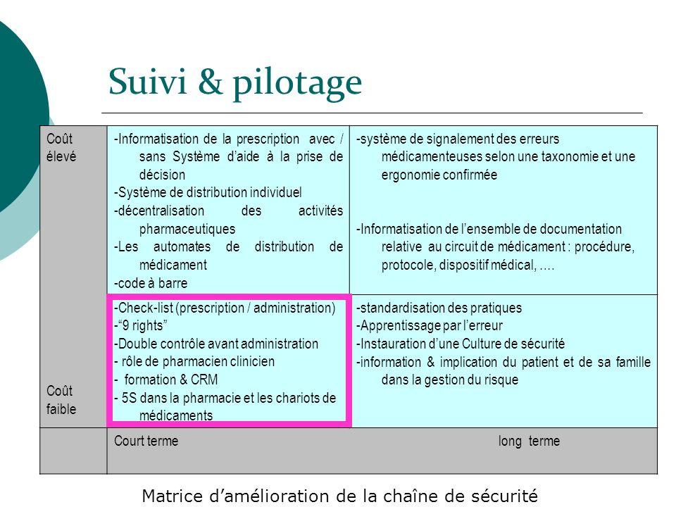Suivi & pilotage Coût élevé Coût faible -Informatisation de la prescription avec / sans Système daide à la prise de décision -Système de distribution