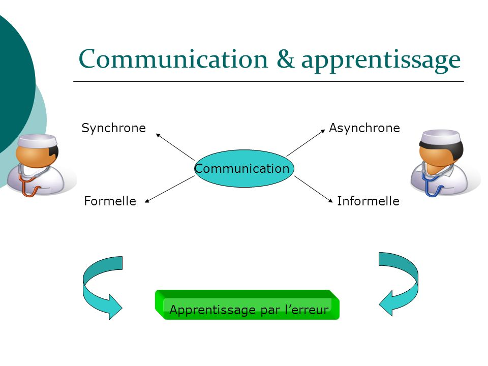 Communication & apprentissage SynchroneAsynchrone FormelleInformelle Communication Apprentissage par lerreur