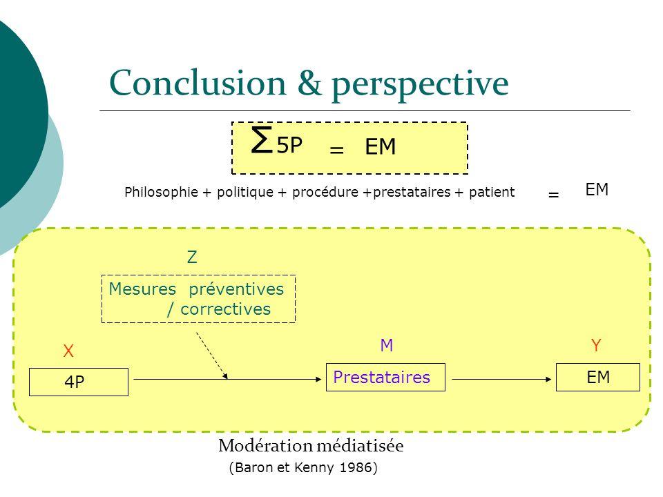 Philosophie + politique + procédure +prestataires + patient EM = Σ 5P EM = 4P Prestataires EM X YM Mesures préventives / correctives Z Modération médi