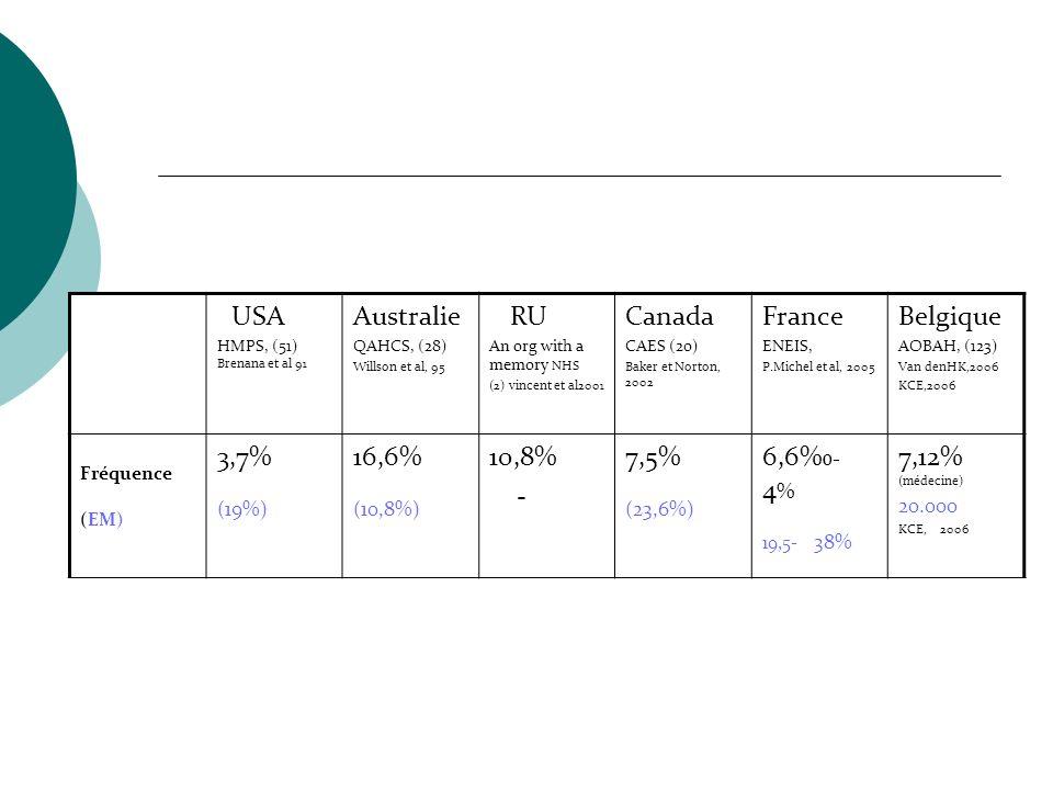 USA HMPS, (51) Brenana et al 91 Australie QAHCS, (28) Willson et al, 95 RU An org with a memory NHS (2) vincent et al2001 Canada CAES (20) Baker et No