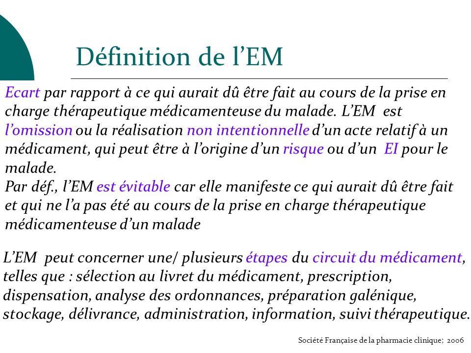 Définition de lEM Ecart par rapport à ce qui aurait dû être fait au cours de la prise en charge thérapeutique médicamenteuse du malade. LEM est lomiss