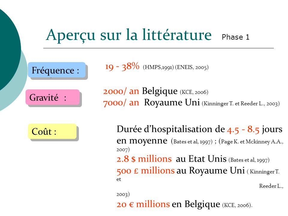 Fréquence : 19 - 38% (HMPS,1991) (ENEIS, 2005) Gravité : 2000/ an Belgique (KCE, 2006) 7000/ an Royaume Uni (Kinninger T. et Reeder L., 2003) Durée dh