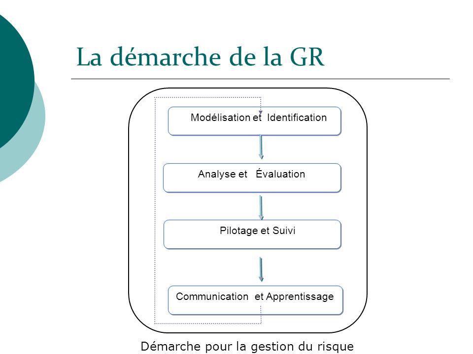 La démarche de la GR Analyse et Évaluation Pilotage et Suivi Communication et Apprentissage Modélisation et Identification Démarche pour la gestion du