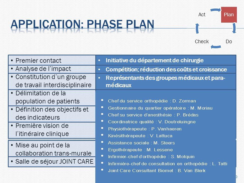 10 Plan DoCheck Act Analyse des dossiers Prétest Enquête patients Analyse de documents Description des processus Comparaison avec les bonnes pratiques Peer review Initiative du département de chirurgie BIOMET Partie médicale