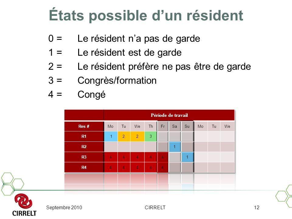 Septembre 2010CIRRELT12 États possible dun résident 0 =Le résident na pas de garde 1 =Le résident est de garde 2 =Le résident préfère ne pas être de g