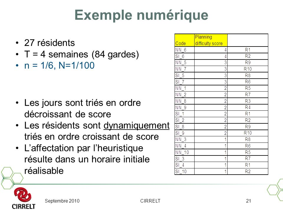 Septembre 2010CIRRELT21 Exemple numérique Les jours sont triés en ordre décroissant de score Les résidents sont dynamiquement triés en ordre croissant